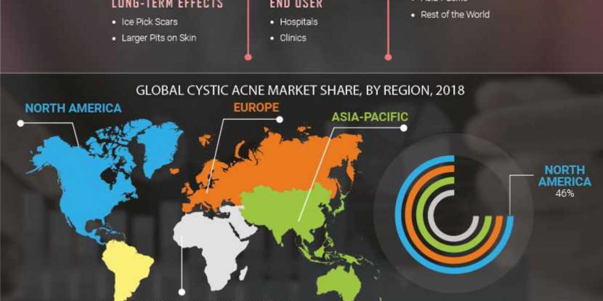 Cystic Acne Market Growing Demand 2019 to 2023