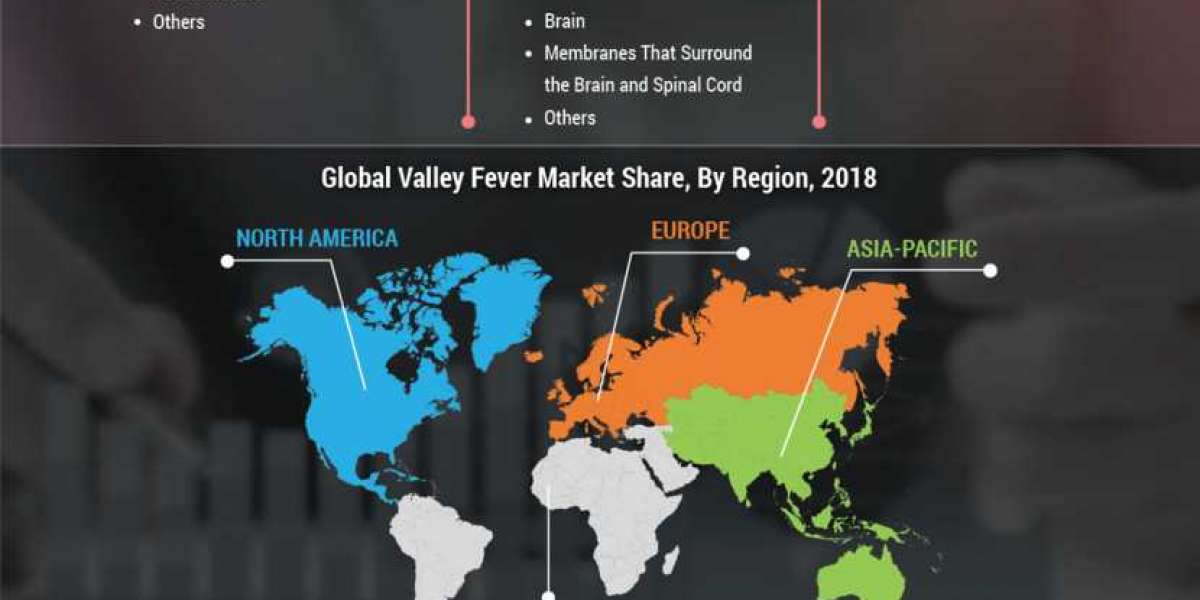 Valley Fever Market Key Vendors and Future Scenario Up To 2023