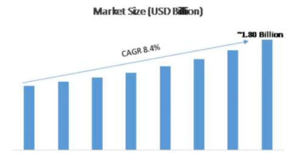 On-Board Magnetic Sensor Market 2020 Revenue Analysis, Opportunities, Growth, Trends and Forecast 2027