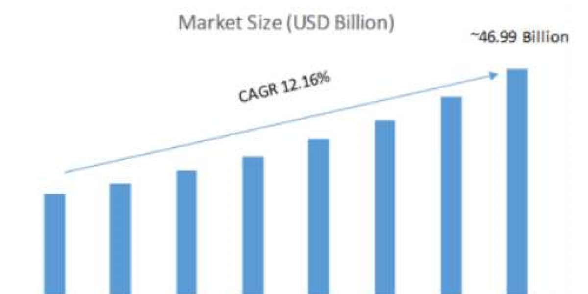 Smart Office Market Size, Share and Manufacture Development Analysis by 2020-2027